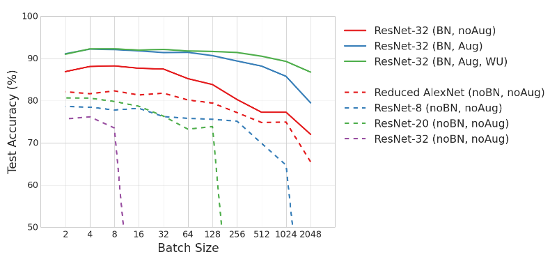 TIP] What should your batch size be ? (spoiler: 32 or less) | Kaggle
