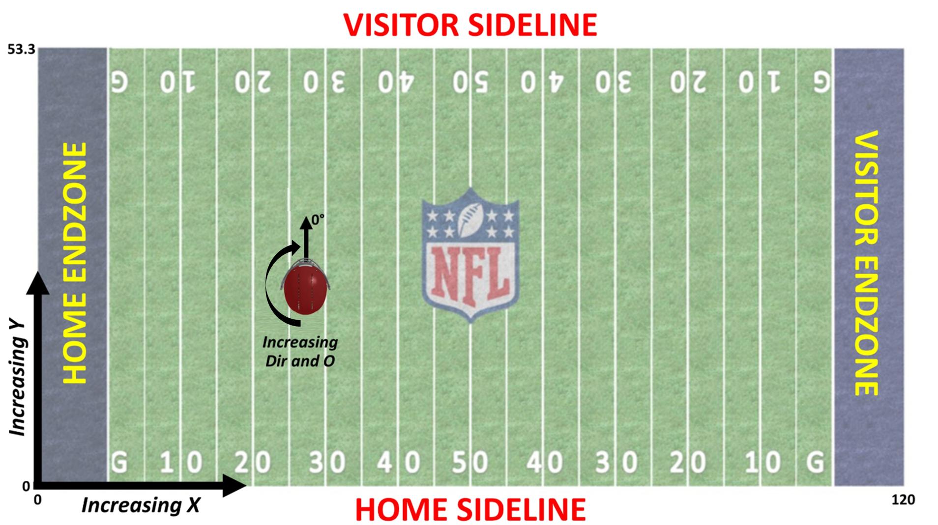 Big Data Bowl
