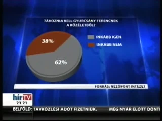 Kétharmados többsége van Gyurcsány morális vétségének