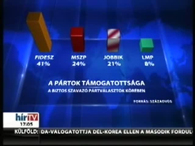Simán vezet a Fidesz, Gyurcsányék a padlón