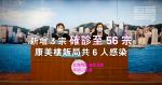 【武漢肺炎】新增3宗確診至56宗 康美樓飯局共6人感染