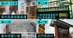 【武漢肺炎】本港再增 7 確診 康美樓 307 室患者同住家人、不同住親戚、「邊爐家族」同事