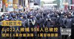 警:6.9至今6,022人被捕 使用1.6萬枚催淚彈、1萬發橡膠彈