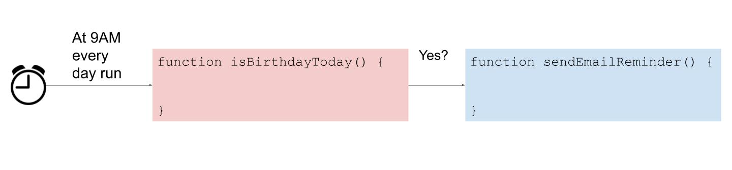 A diagram showing a trigger that invokes the isBirthdayToday function which in turn calls the sendEmailReminder function if it is someone'birthday on that day.