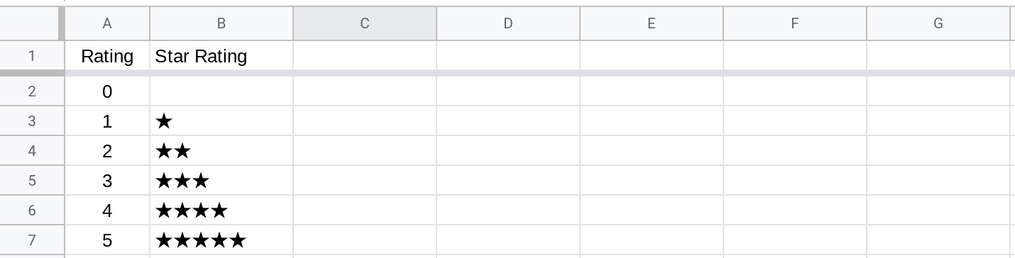Screenshot of a Google Sheet showing star ratings displayed in a column.