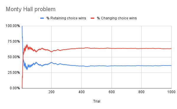 A chart that plots the percentage of wins as a function of the number of simulations.