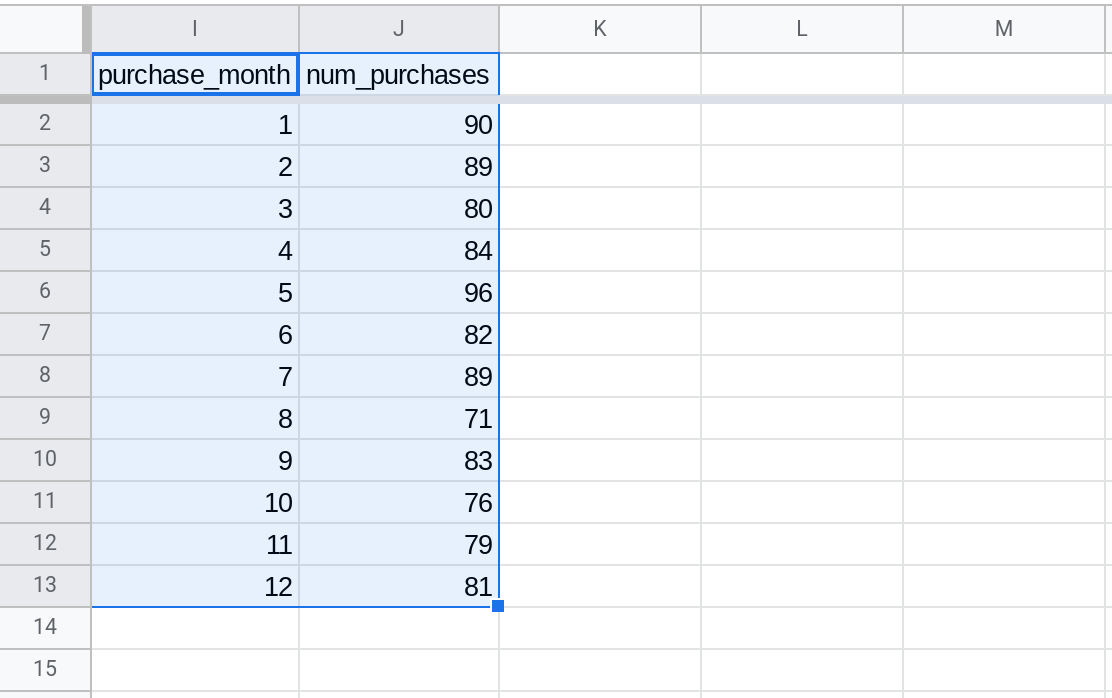 Screenshot of a selected range in Google Sheets. The range contains two columns: purchase_month and num_purchases.