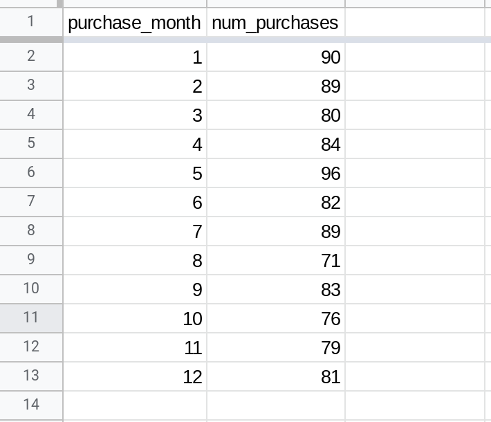 Screenshot of a range in Google Sheets. The range contains two columns: purchase_month and num_purchases.