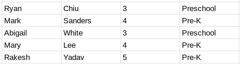 Screenshot of a table containing information about 5 students.