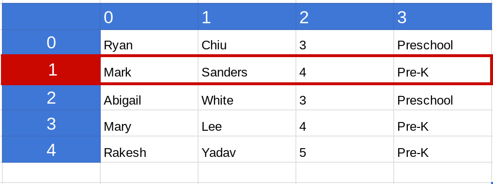 Screenshot of a range in a Google Sheets spreadsheet where the second row is highlighted.