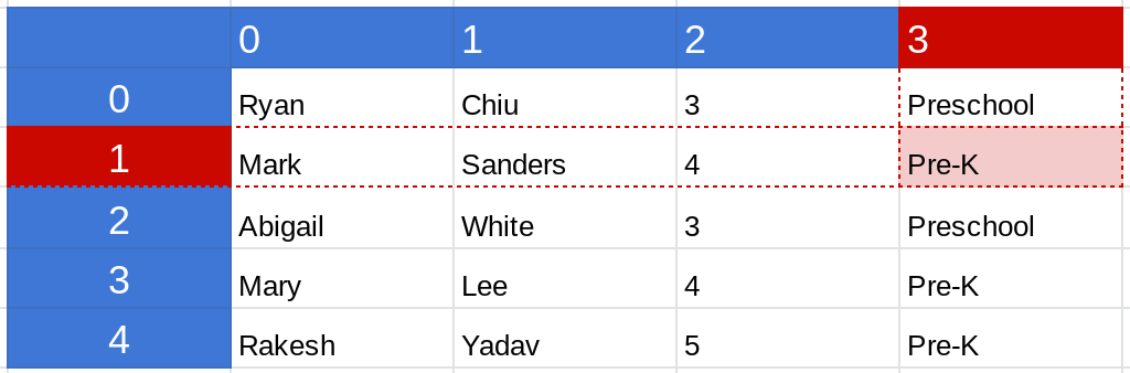Screenshot of a range in a Google Sheets spreadsheet where the second row and the fourth column are highlighted.