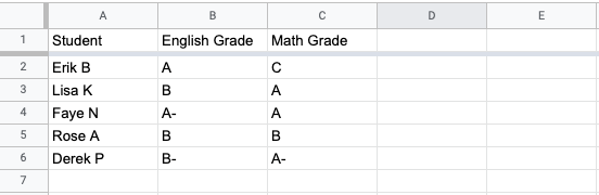 Screenshot of a Google Sheet containing information about students. Column A contains their name,  Column B contains their English grades and Column C contains their Math grades.